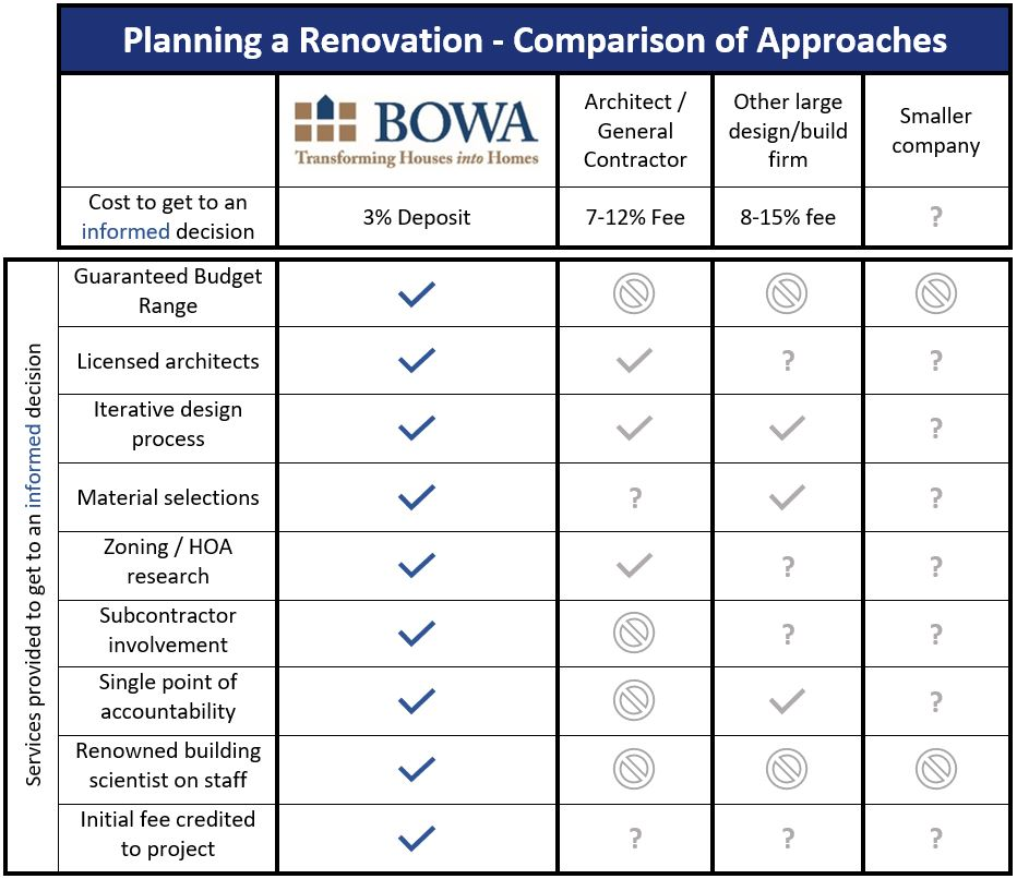 BOWA Process - Comparison of Approaches