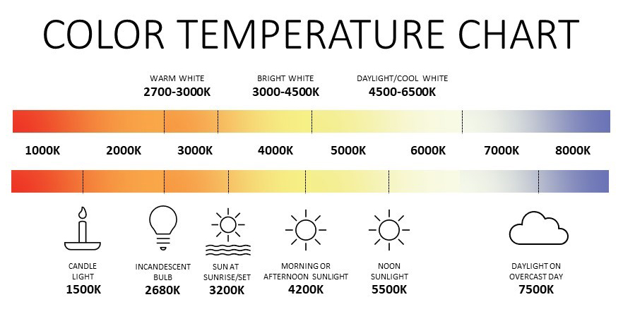 Color Temperature Chart - Lighting & Wellness